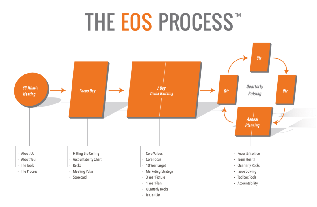 EOS-Entrepeneurial-Operating-System-HubSpot