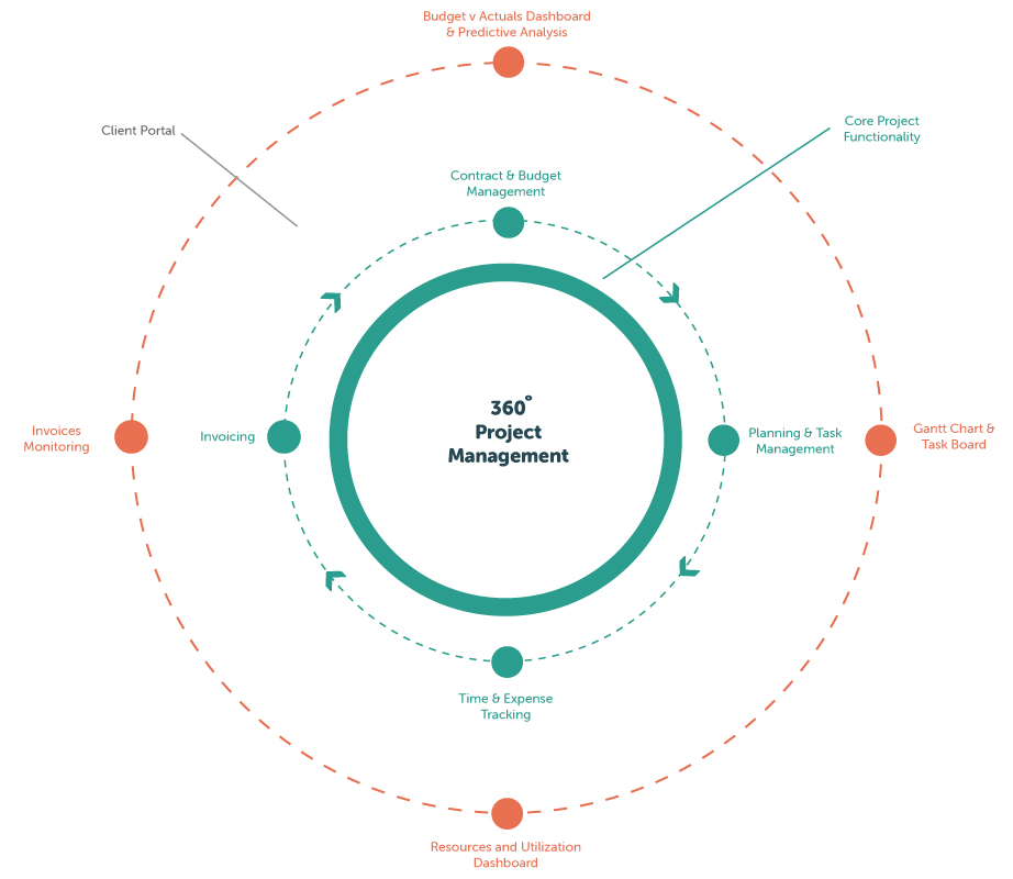 PSOHUB_360_project_management_model
