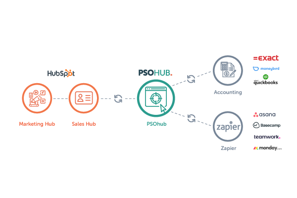 psohub-integrations
